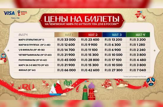 Спекулянтов билетами на ЧМ-2018 ждут штрафы до 1,5 миллиона рублей