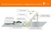 Пункты весового контроля транспорта предложили оборудовать по новым правилам