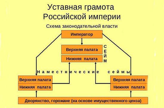 Первая российская конституция могла появиться в начале 19-го века