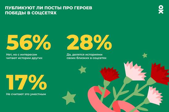 Исследование показало, как россияне поздравляют друг друга с Днём Победы
