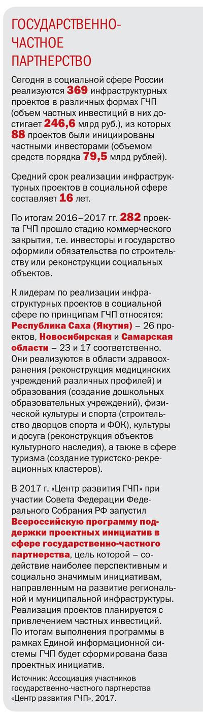ГОСУДАРСТВЕННО- ЧАСТНОЕ  ПАРТНЕРСТВО