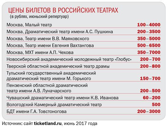 ЦЕНЫ БИЛЕТОВ В РОССИЙСКИХ ТЕАТРАХ