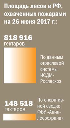 Площадь лесов в РФ, охваченных пожарами на 26 июня 2017 г.