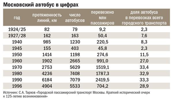 Московский автобус в цифрах