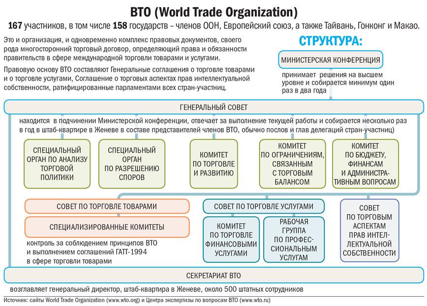 Структура ВТО