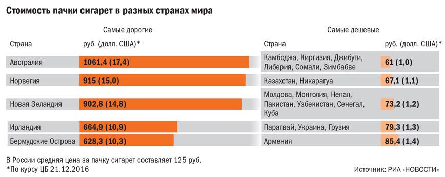Табачные изделия статистика где купить сигареты в обнинске