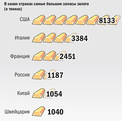 В каких странах самые большие запасы золота
