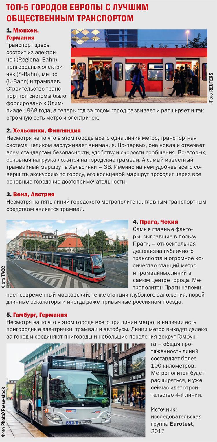 Топ-5 городов Европы с лучшим общЕсТвЕнным ТранспорТом
