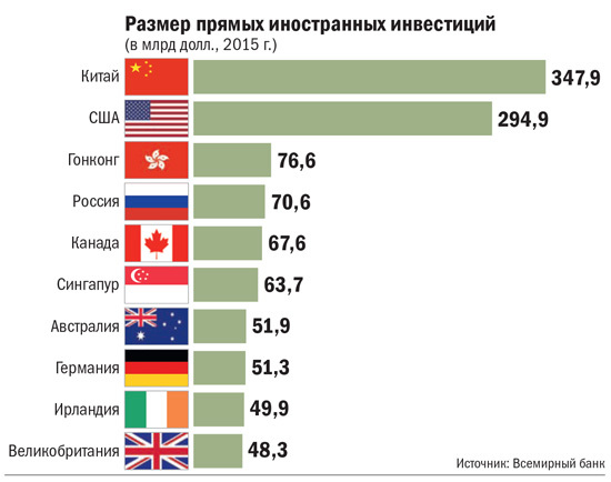Размер прямых иностранных инвестиций