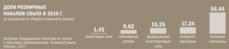 ДОЛЯ РОЗНИЧНЫХ  КАНАЛОВ СБЫТА В 2016 Г.