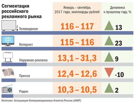 Сегментация российского рекламного рынка