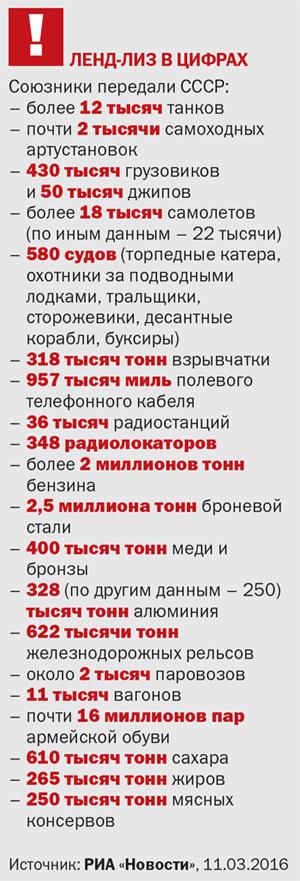 ЛЕНД-ЛИЗ В ЦИФРАХ