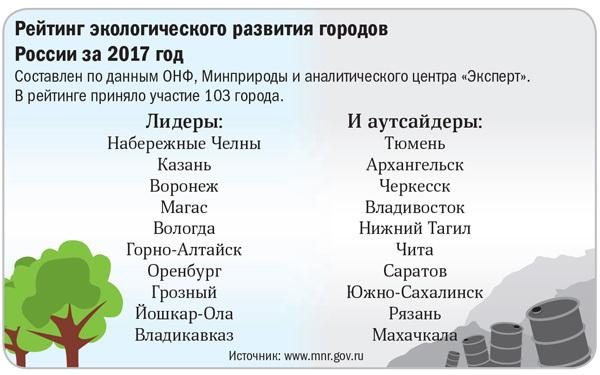 Рейтинг экологического развития городов России за 2017 год