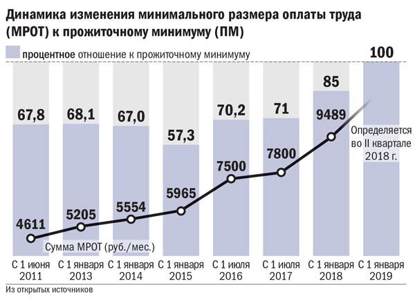 Динамика изменения минимального размера оплаты труда (МРОТ) к прожиточному минимуму (ПМ)