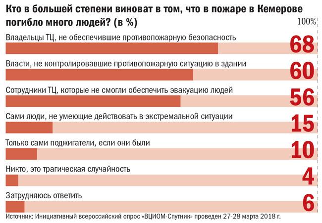 Кто в большей степени виноват в том, что в пожаре в  Кемерове погибло много людей?