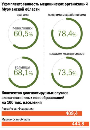Укомплектованность медицинских организаций Мурманской области