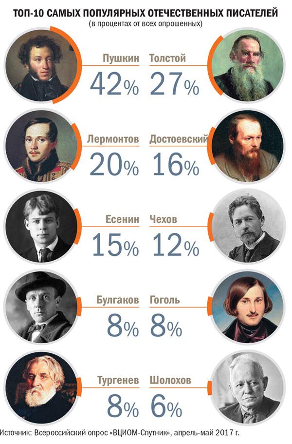 Опрос:ТОП самых популярных писателей