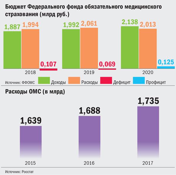Бюджет ОМС