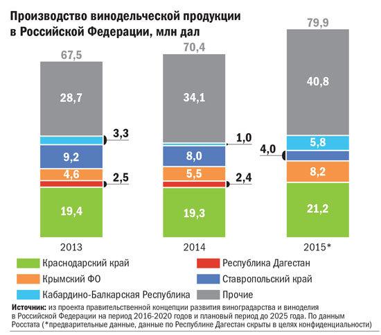 Производство винодельческой продукции в Российской Федерации