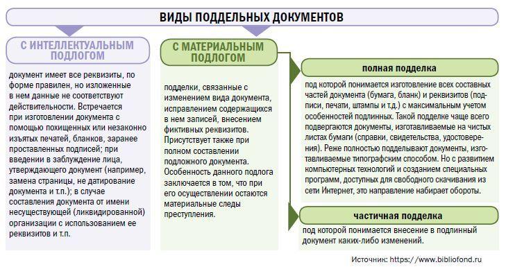 уголовный кодекс подделка документов