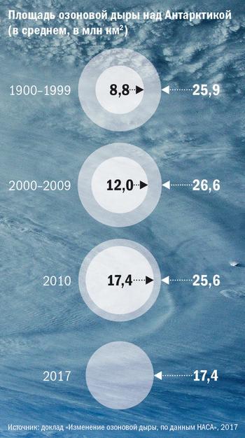 Площадь озоновой дыры