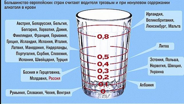 Норма алкоголя в разных странах