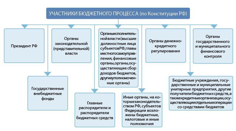 Бюджет на 2019-2020 | проект, федеральный, закон