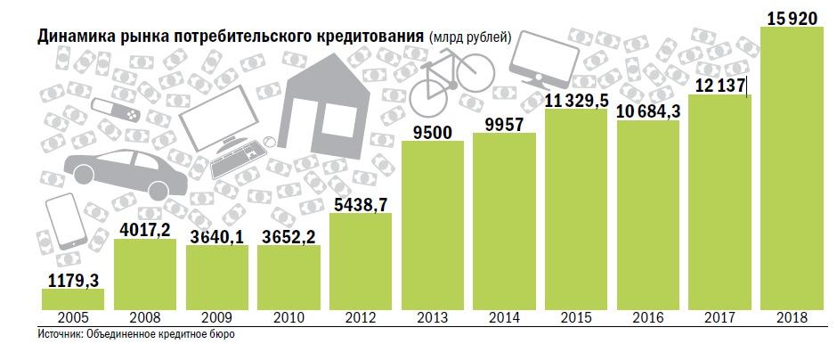 статистика потребительского кредита